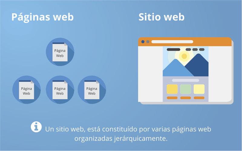 paginas web o sitios web